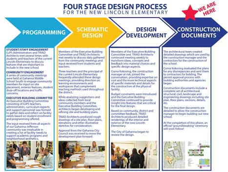 Information about the 4 Stages Design Process for the new Lincoln Elementary